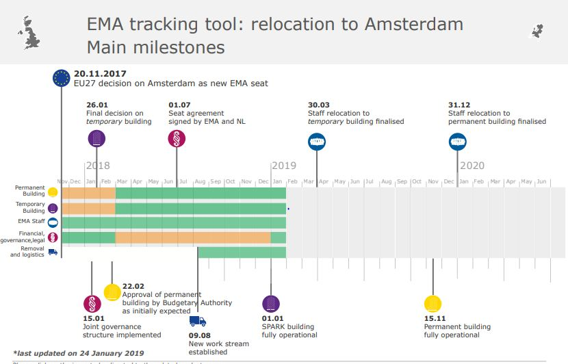 EMA Shifts its Headquarters from London to Amsterdam, The Netherlands