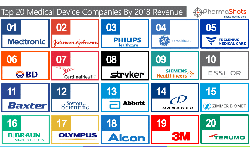 Top 20 Medical Device Companies Based on 2018 Revenue
