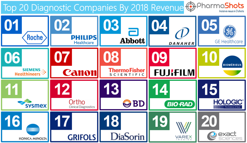 Top 20 Diagnostics Companies Based On 2018 Revenue