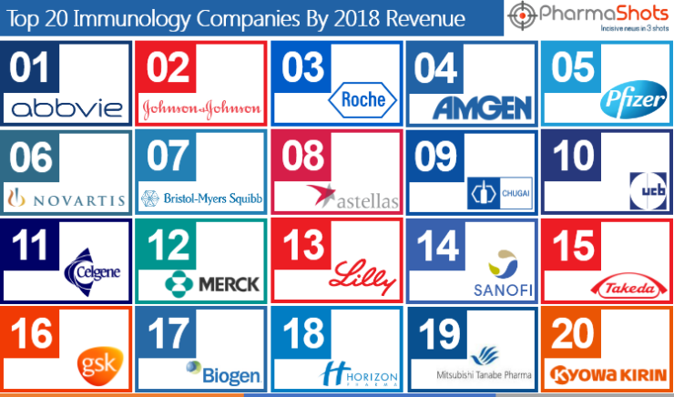 Top 20 Immunology Companies Based on 2018 Immunology Segment Revenue