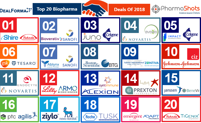 Top 20 Biopharma Acquisitions of 2018 Based on the Total Deal Value