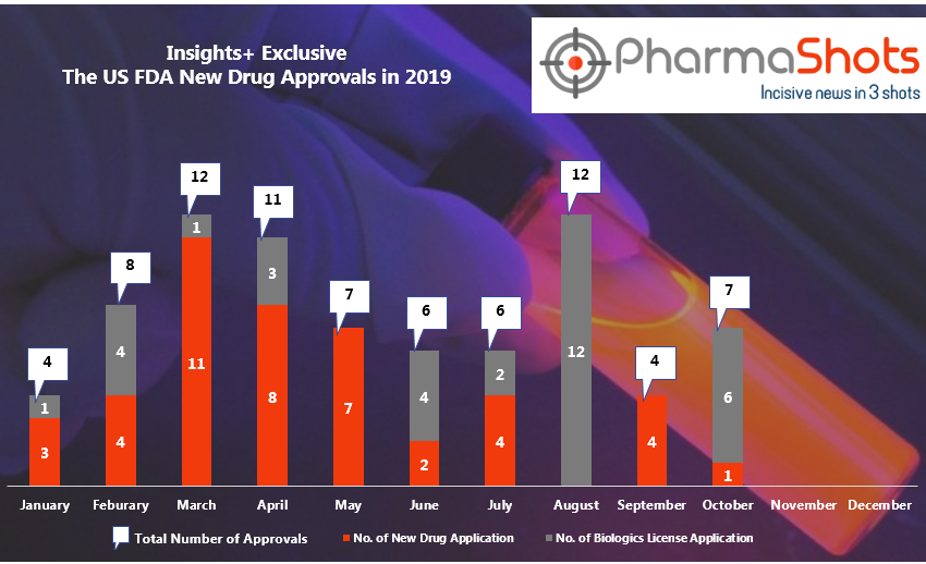 Insights+: The US FDA New Drug Approvals in September and October 2019