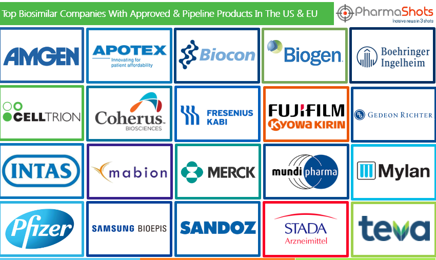 Top Biosimilar Companies with Approved and Pipeline Products in the US and EU
