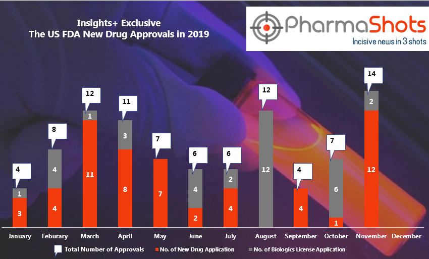 Insights+: The US FDA New Drug Approvals in November 2019