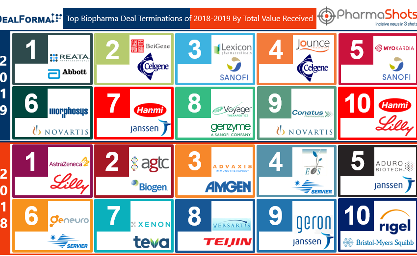 Top Biopharma Deal Terminations of 2018-2019 by Total Value Received