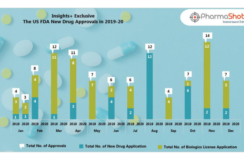 Insights+: The US FDA New Drug Approvals in December 2019 and January 2020