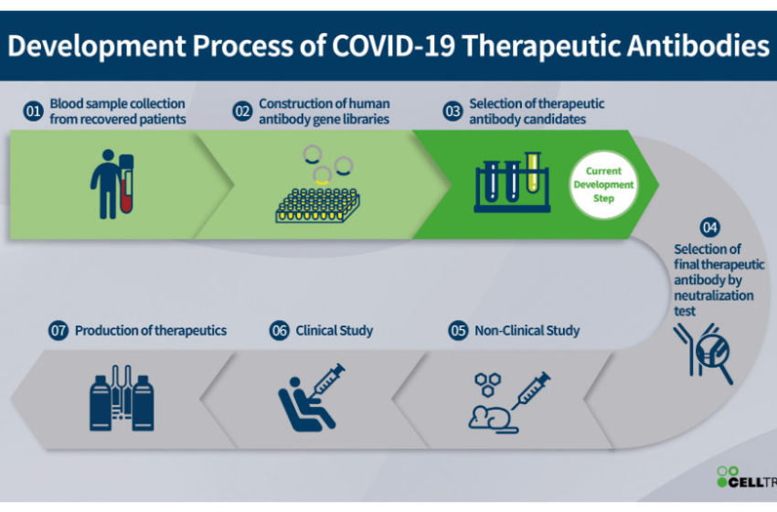 Celltrion to Launch Rapid Self-Testing Kit and Accelerates the Development of Treatment Against COVID-19