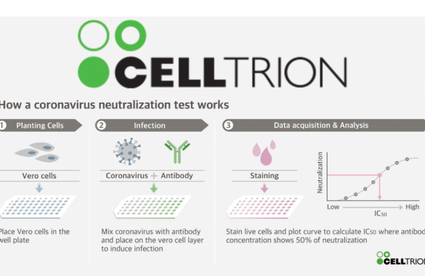 Celltrion Anticipates the Initiation of its First-in-Human Clinical Studies Targeting COVID-19 in July