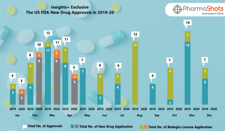 Insights+: The US FDA New Drug Approvals in March and April 2020