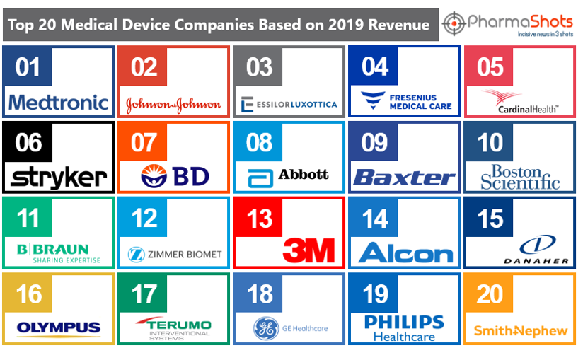 Top 20 Medical Device Companies Based on 2019 Revenue