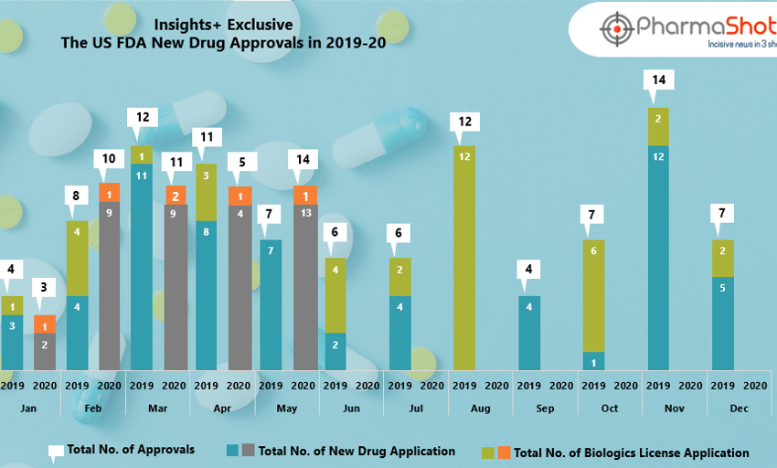 Insights+: The US FDA New Drug Approvals in May 2020