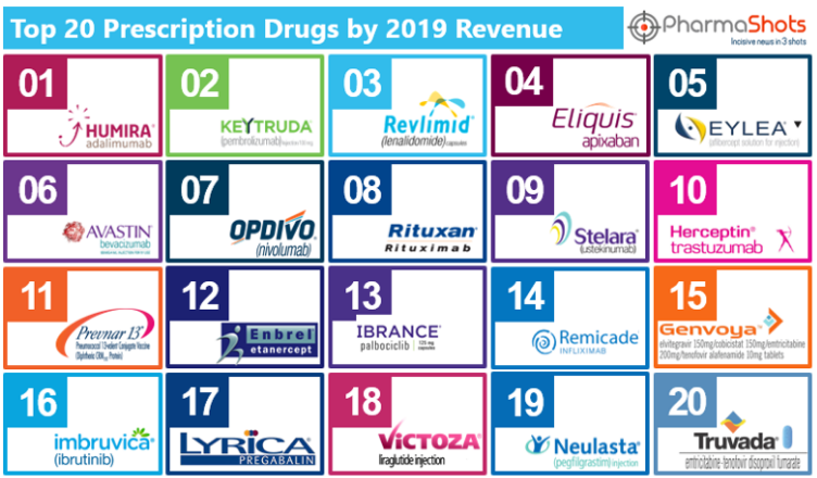Top 20 Prescription Drugs Based on 2019 Revenue
