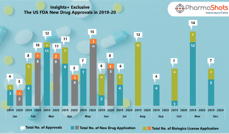 Insights+: The US FDA New Drug Approvals in June 2020