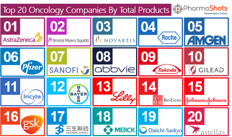 Top 20 Oncology Companies by Total Products