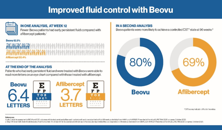 Novartis Reports Results of Beovu (brolucizumab) in Two New Post-Hoc Analyses of P-III HAWK and HARRIER Studies for Wet AMD
