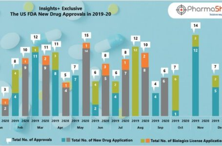 Insights+: The US FDA New Drug Approvals in September 2020