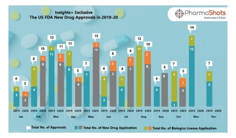 Insights+: The US FDA New Drug Approvals in October 2020