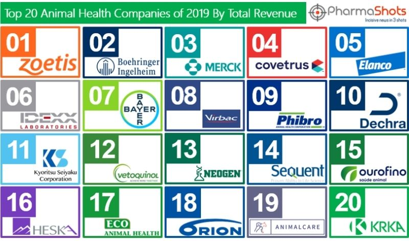 Top 20 Animal Health Companies Based on 2019 Revenue