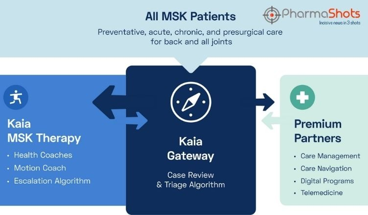 Kaia Health Offers a Complete Musculoskeletal Care Solution with Kaia Gateway and Premium Partners