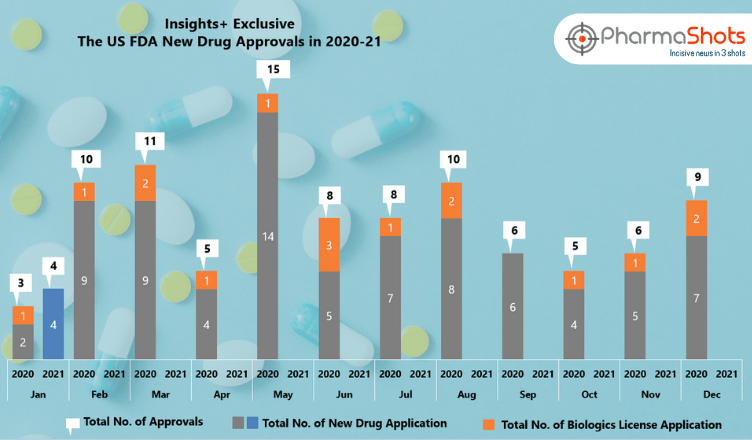 Insights+: The US FDA New Drug Approvals in January 2021