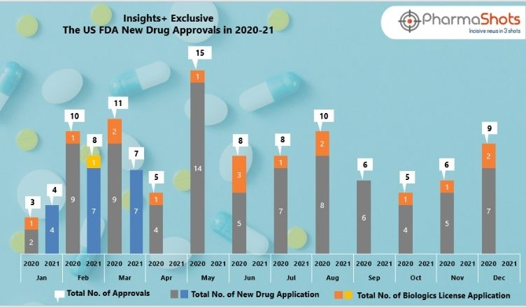Insights+: The US FDA New Drug Approvals in March 2021