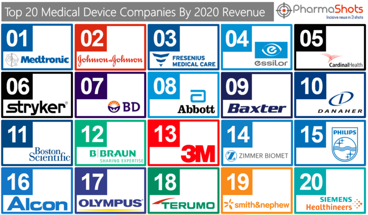 Top 20 Medical Device Companies Based on 2020 Revenue