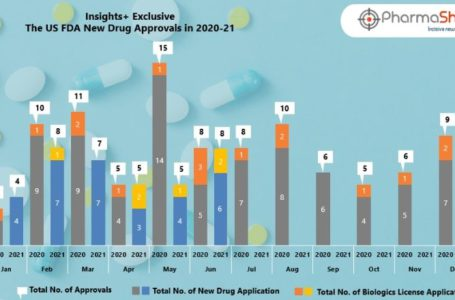 Insights+: The US FDA New Drug Approvals in June 2021
